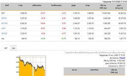 หุ้นปิดลบ 12.37 จุด ลดลง 995 หลักทรัพย์