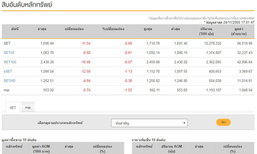 ปิดตลาดหุ้นวันนี้ลบ 11.54 แตะ 1,695.84 จุด