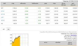 หุ้นไทยเปิดบวก 1.29 จุด เพิ่มขึ้น 253 หลักทรัพย์
