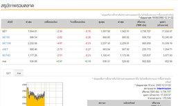 ปิดตลาดหุ้นภาคเช้าลดลง 2.38 จุด