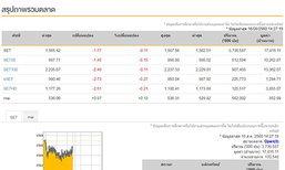 เปิดตลาดหุ้นภาคบ่ายลบ1.77จุด