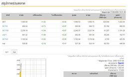 หุ้นไทยเปิดตลาดเช้านี้บวก 1.32 จุด