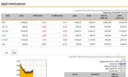 เปิดตลาดหุ้นภาคบ่ายลบ2.73จุด