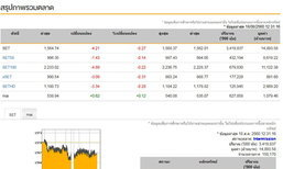 ปิดตลาดหุ้นภาคเช้าลดลง4.21จุด