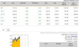 ปิดตลาดหุ้นภาคเช้าเพิ่มขึ้น 4.69 จุด
