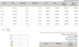 หุ้นไทยเปิดตลาดปรับตัวเพิ่มขึ้น 1.99 จุด
