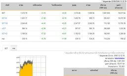 ปิดตลาดหุ้นภาคเช้าเพิ่มขึ้น 3.16 จุด