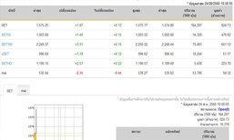 หุ้นไทยเปิดตลาดปรับตัวเพิ่มขึ้น 1.87 จุด