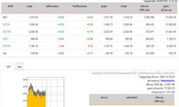 ปิดตลาดหุ้นภาคเช้าเพิ่มขึ้น 0.66 จุด