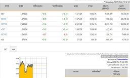 ปิดตลาดหุ้นภาคเช้าเพิ่มขึ้น 0.15 จุด
