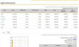 หุ้นไทยเปิดตลาดเช้านี้บวก 0.69 จุด