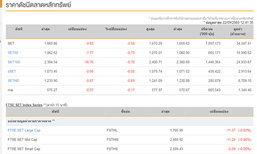 ปิดตลาดหุ้นภาคเช้าลดลง 9.83 จุด