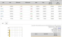 หุ้นไทยเปิดตลาดปรับตัวลดลง 4.27 จุด