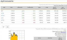ปิดตลาดหุ้นภาคเช้าบวก 2.48 จุด
