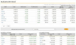 ตลาดหุ้นไทยปิดบวก 17.59 ดัชนี 1,592.72จุด