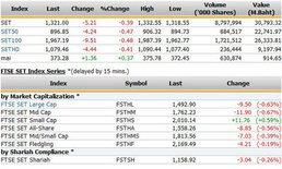 ปิดตลาดหุ้นวันนี้ ปรับตัวลดลง5.21จุด