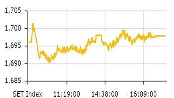 หุ้นไทย ปิดตลาดปรับตัวเพิ่มขึ้น 1.71 จุด ดัชนีอยู่ที่ 1,697.87 จุด
