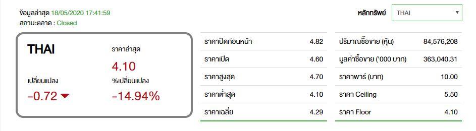 thai-stock-close-18052020