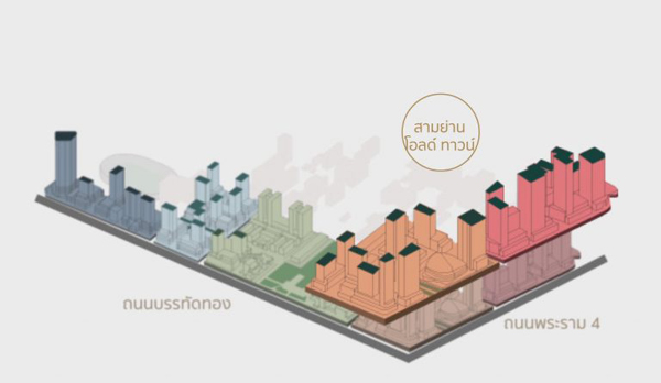 Smart Intellectual City