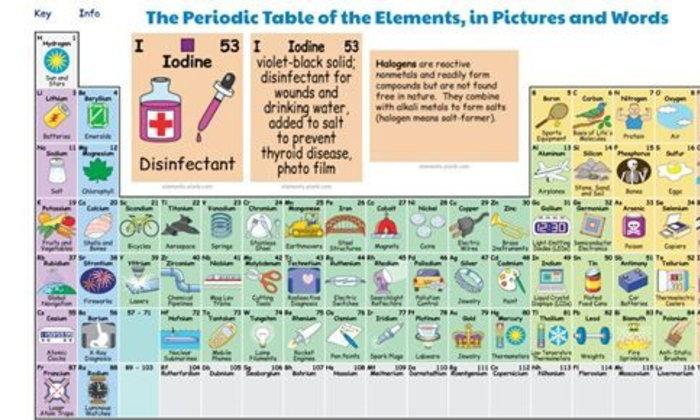 ธาตุทางเคมีต่างๆ ในภาษาสเปน