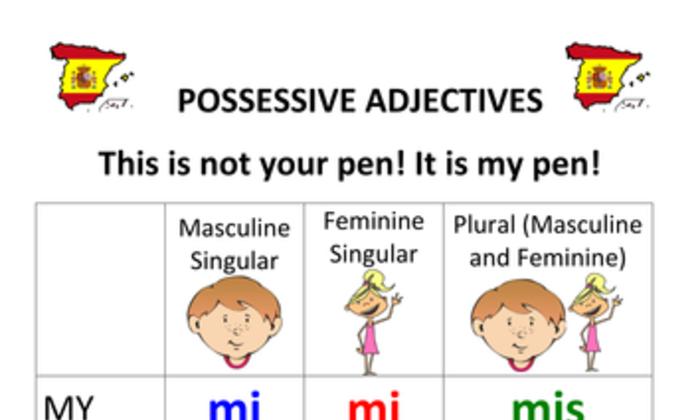 คำคุณศัพท์แสดงความเป็นเจ้าของต่างๆ ในภาษาสเปน
