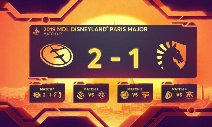 จบทัวร์ Disney Land ของ Fantic หนึ่งเดียยวที่มีคนไทยพ่ายแพ้ตกรอบซะแล้ว และผลการแข่งขัน MDL