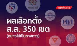สรุปผลเลือกตั้ง 2562: เพื่อไทยครองแชมป์ว่าที่ ส.ส.เขตทั้งประเทศ โกยยอด 137 ที่นั่ง