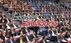 โพลตีแผ่ ประชาชนเซ็งหลังเลือกตั้ง นักการเมืองหายหน้า มีเรื่องแย่งเก้าอี้