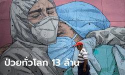 ทั่วโลกติดโควิด-19 สะสมทะลุ 13 ล้านแล้ว สหรัฐยังวิกฤตแค่วันเดียวป่วยเพิ่มครึ่งแสน
