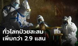 ทั่วโลกติดโควิด-19 เพิ่ม 2.9 แสน ป่วยสะสม 15.9 ล้านคน