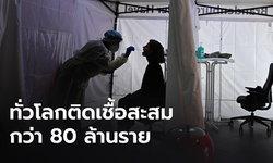 ยอดผู้ป่วยโควิด-19 สะสมทั่วโลกแตะ 80 ล้าน ตายพุ่ง 1.7 แสน