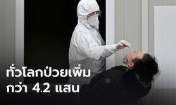ทั่วโลกป่วยโควิด-19 สะสม 80.6 ล้านคน เพิ่มกว่า 4.2 แสน