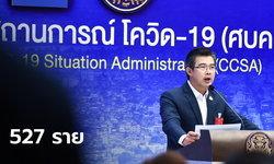 โควิดวันนี้ไทยพบผู้ป่วยเพิ่ม 527 ราย ติดเชื้อในประเทศ 82 ราย ป่วยสะสม 8,966 ราย