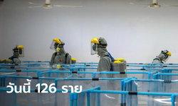ศบค.รายงานไทยพบผู้ติดเชื้อเพิ่ม 126 ราย รวมป่วยสะสม 24,405 ราย