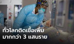 ยอดป่วยโควิดทั่วโลกกว่า 111,602,604 คน สหรัฐติดเชื้อเพิ่มอีกกว่า 6 หมื่น