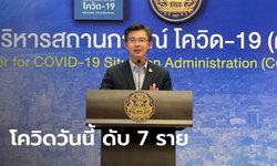 โควิดวันนี้ ศบค.แถลงไทยพบผู้ติดเชื้อเพิ่ม 1,470 ราย เสียชีวิตพุ่ง 7 ราย