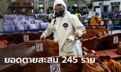 เสียชีวิตอีก 21 ราย! โควิดวันนี้ ไทยพบผู้ติดเชื้อเพิ่ม 1,940 ราย ยอดดับสะสม 245 ราย