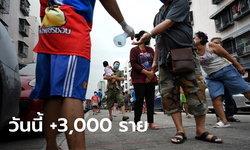 โควิดวันนี้ ไทยติดเชื้อเพิ่ม 3,000 ราย ดับอีก 19 ราย ยอดป่วยสะสมทะลุ 2 แสน