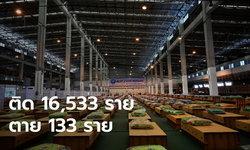 นิวไฮแทบทุกวัน โควิดวันนี้ พบผู้ติดเชื้อเพิ่ม 16,533 ราย เสียชีวิตอีก 133 ราย