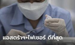 ศิริราช เผยผลวิจัยการฉีดวัคซีนไขว้ พบ แอสตร้าฯ+ไฟเซอร์ ภูมิคุ้มกันขึ้นสูงสุด