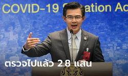 ศบค.เผยไทยตรวจเชื้อโควิด-19 แล้วกว่า 286,000 ครั้ง จากเป้าที่ตั้งไว้ประมาณ 4 แสน