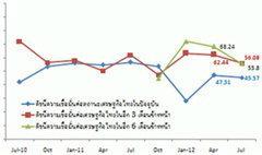 """กรุงเทพโพลเผยนักเศรษฐศาสตร์เชื่อเศรษฐกิจไทย """"อ่อนแอ"""""""