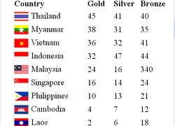 ซีเกมส์ไทยยังนำ45ทอง,41เงิน,40ทองแดง