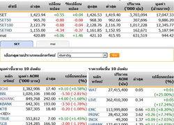 เปิดตลาดหุ้นภาคบ่าย ปรับตัวเพิ่มขึ้น0.55จุด