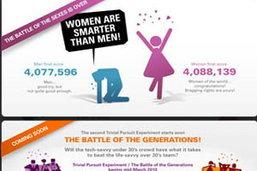 หญิงเก่งกว่าชายจากเกมวัดความฉลาดทางออนไลน์