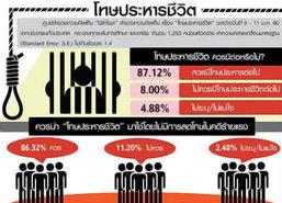 นิด้าโพลปชช.87.12%มองควรมีโทษประหารชีวิตต่อ