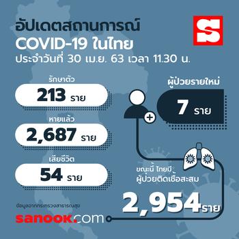 อัปเดตผู้ติดเชื้อโควิด-19 ในไทย 1 พฤษภาคม 2563 มีอยู่ที่จังหวัดไหนกันบ้าง
