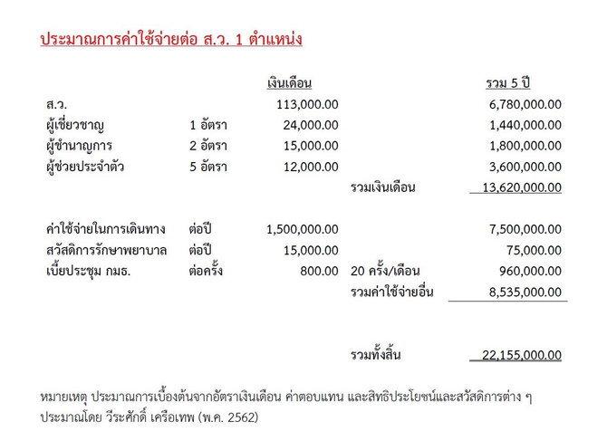 ประมาณการค่าใช้จ่ายต่อ ส.ว. 1 ตำแหน่ง โดย รศ.ดร.วีระศักดิ์ เครือเทพ
