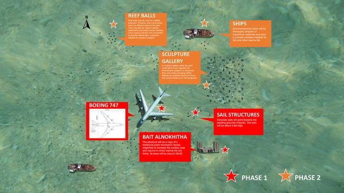 ฮือฮา บาห์เรนจมเครื่องบินโบอิ้งลำมหึมา สร้างสวนสนุกใต้ทะเล