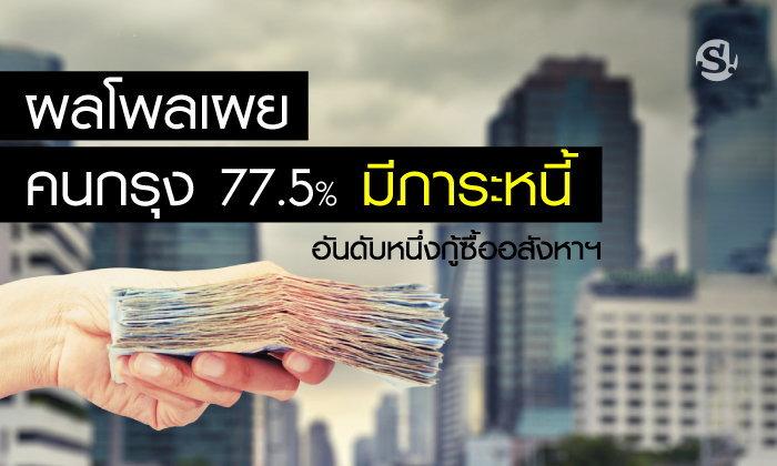 ผลโพลเผย คนกรุง 77.5% มีภาระหนี้ - อันดับหนึ่งกู้ซื้ออสังหาฯ